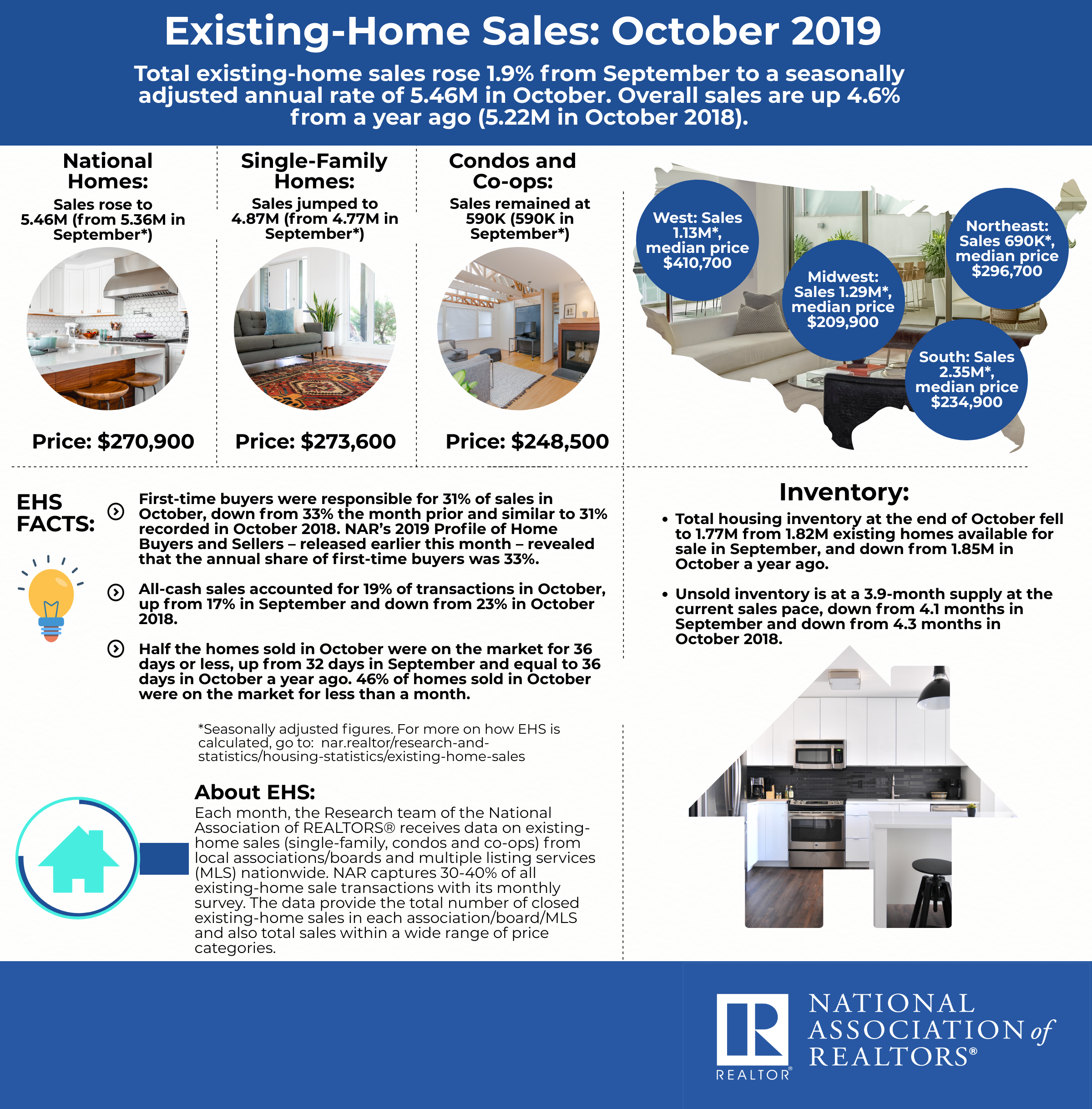 Existing Home Sales Snapshot